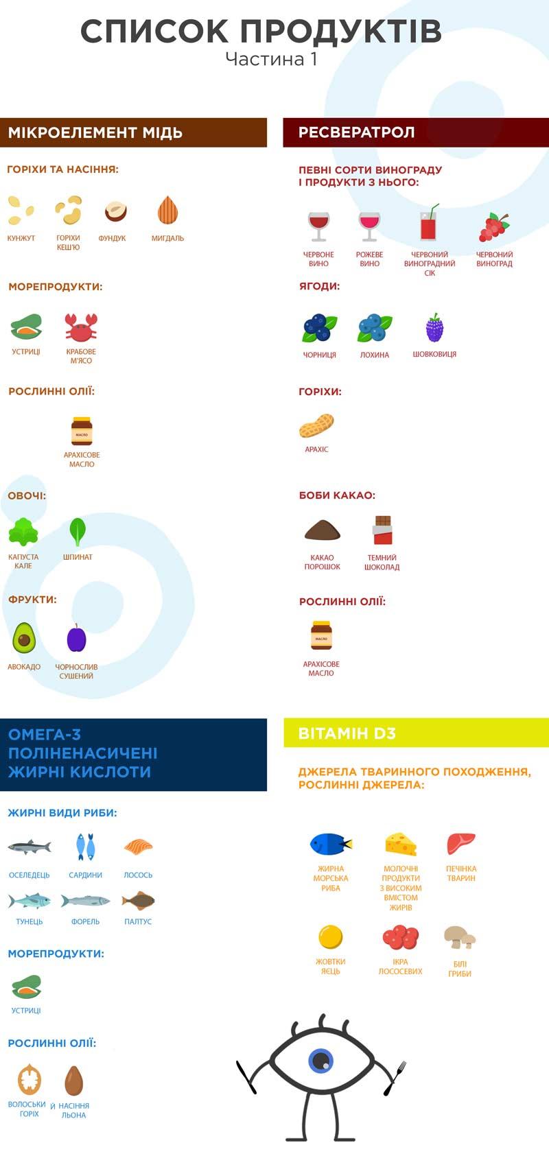 Список продуктів корисних для зору