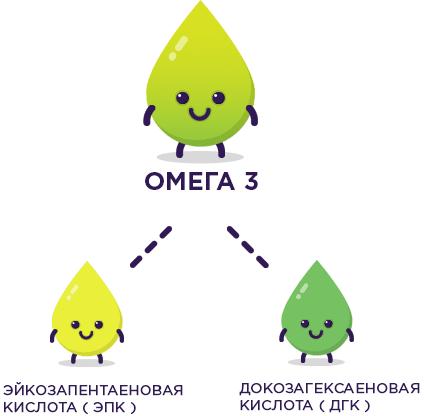 Группа полезных кислот омега-3