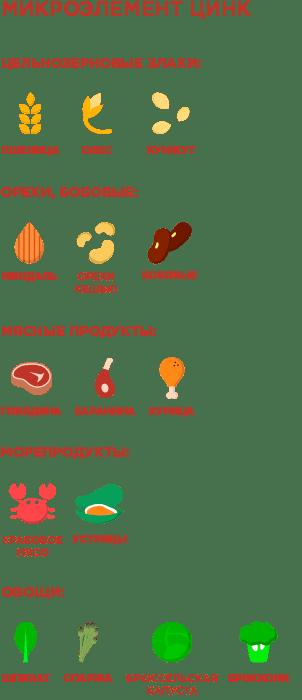 список продуктов которые содержат цинк